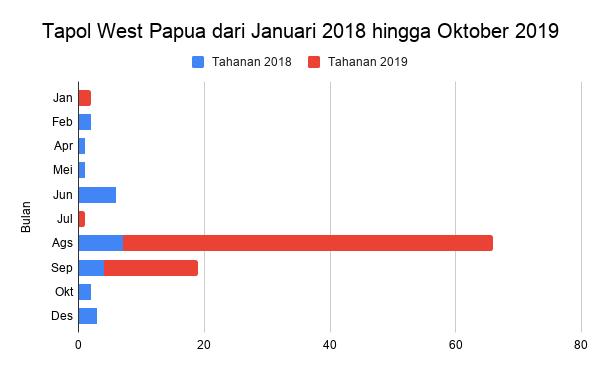 Tapol West Papua dari Januari 2018 hingga Oktober 2019