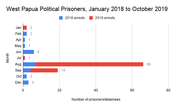 West Papua Political Prisoners, January 2018 to October 2019